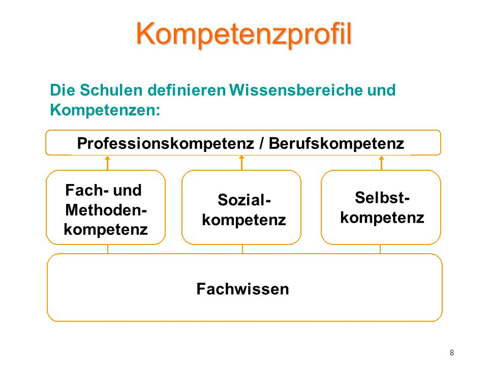 Professionskompetenz / Berufskompetenz