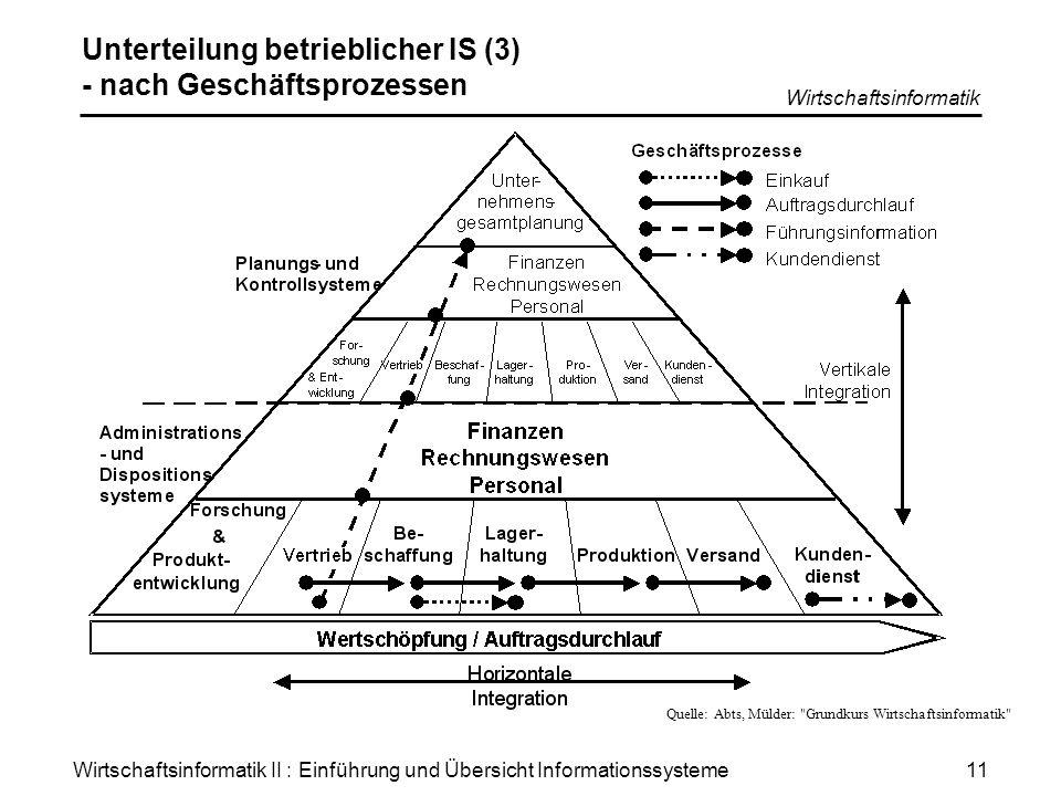 Unterteilung betrieblicher IS (3) - nach Geschäftsprozessen