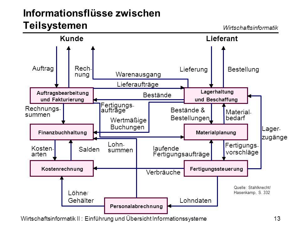 Informationsflüsse zwischen Teilsystemen