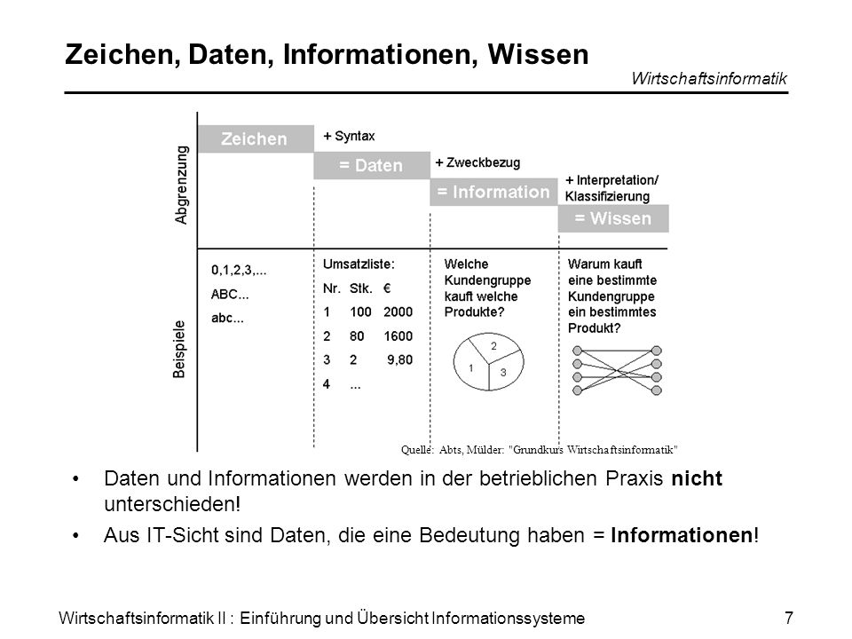 Zeichen, Daten, Informationen, Wissen
