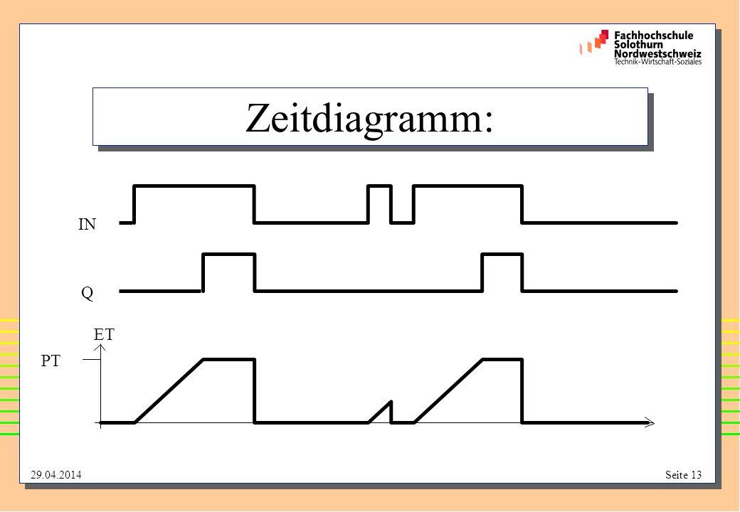 Zeitdiagramm: IN Q ET PT