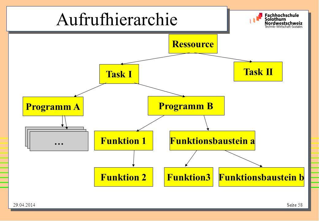 Aufrufhierarchie Ressource Task II Task I Programm A Programm B … … …