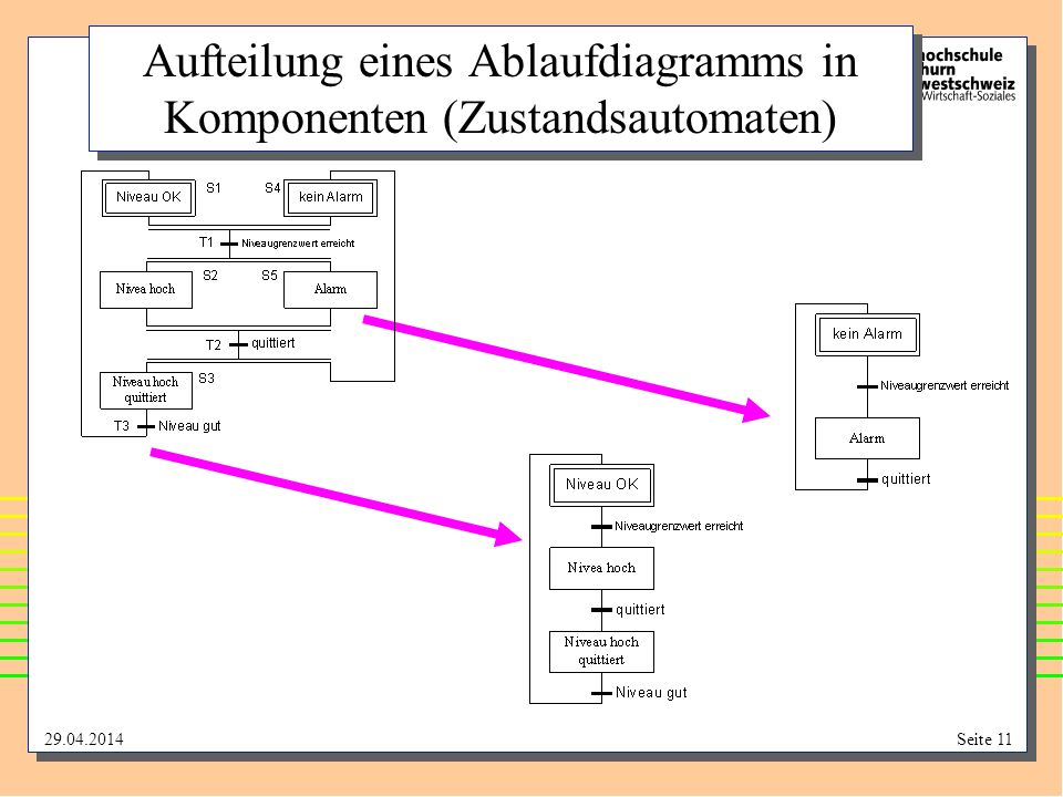 Aufteilung eines Ablaufdiagramms in Komponenten (Zustandsautomaten)