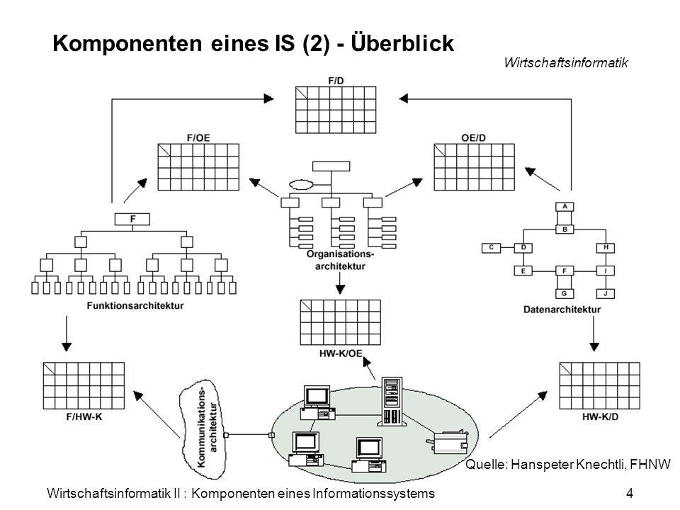 Komponenten eines IS (2) - Überblick