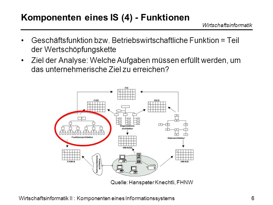 Komponenten eines IS (4) - Funktionen