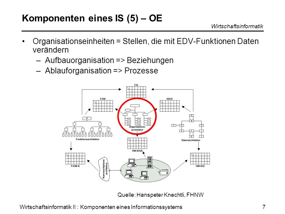 Komponenten eines IS (5) – OE