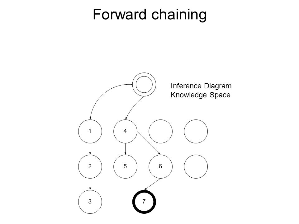 Forward chaining Inference Diagram Knowledge Space