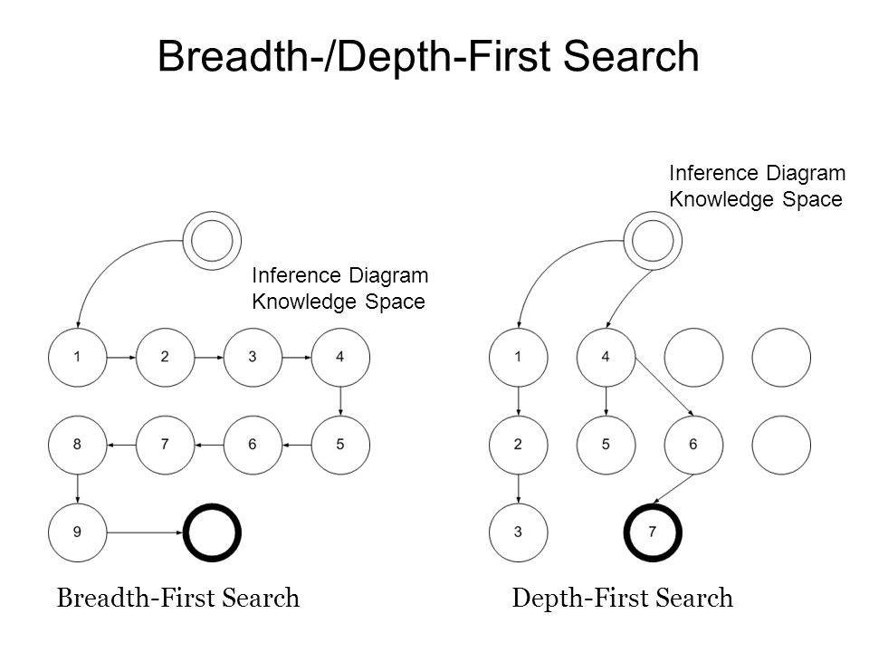 Breadth-/Depth-First Search