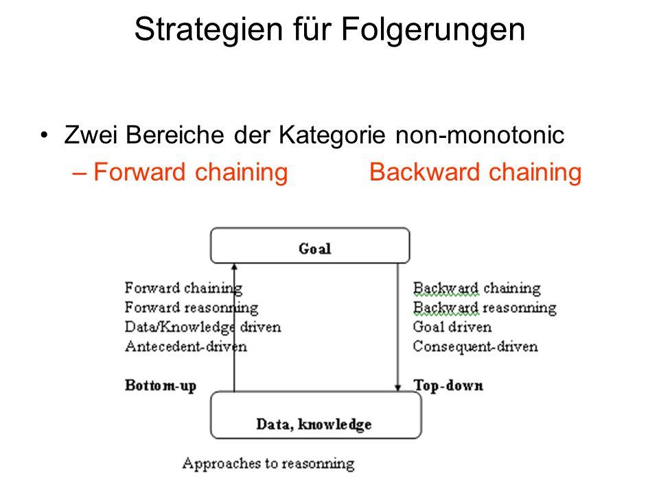 Strategien für Folgerungen