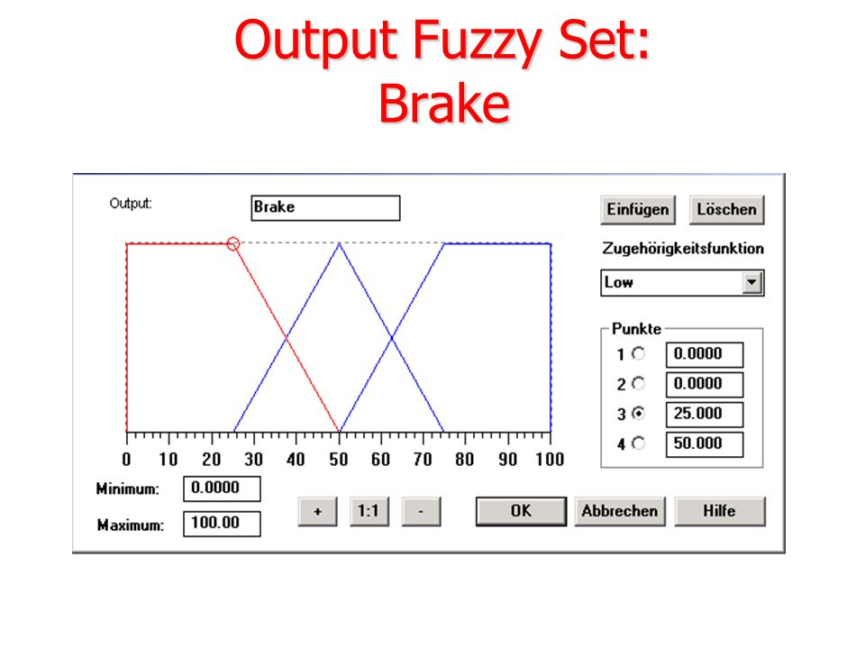 Output Fuzzy Set: Brake