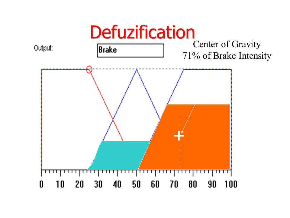 Defuzification Center of Gravity 71% of Brake Intensity
