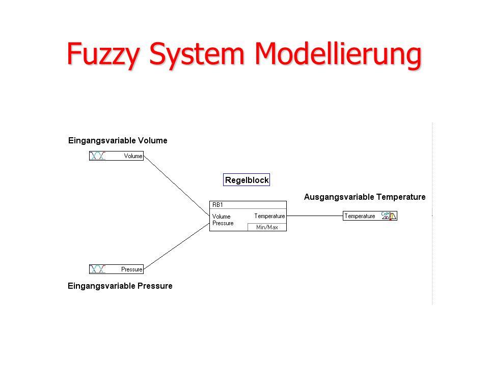 Fuzzy System Modellierung