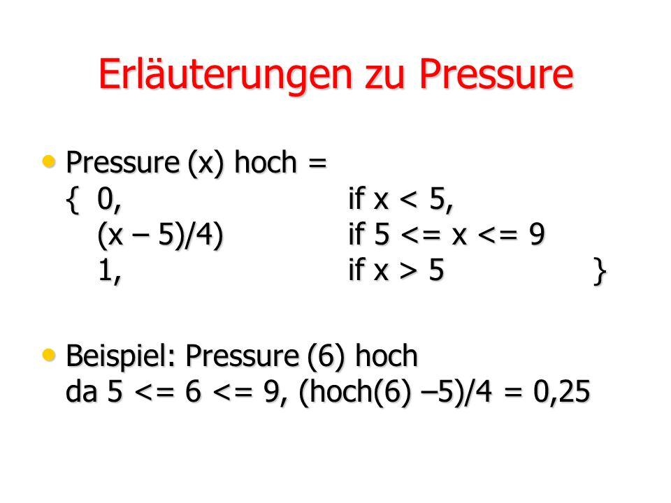 Erläuterungen zu Pressure