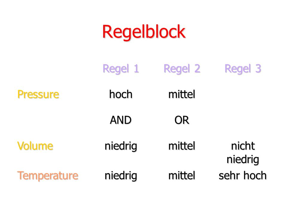 Regelblock Regel 1 Regel 2 Regel 3 Pressure hoch mittel AND OR Volume