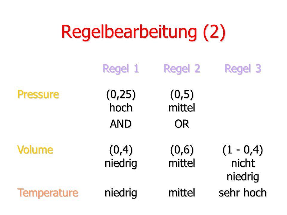 Regelbearbeitung (2) Regel 1 Regel 2 Regel 3 Pressure (0,25) hoch
