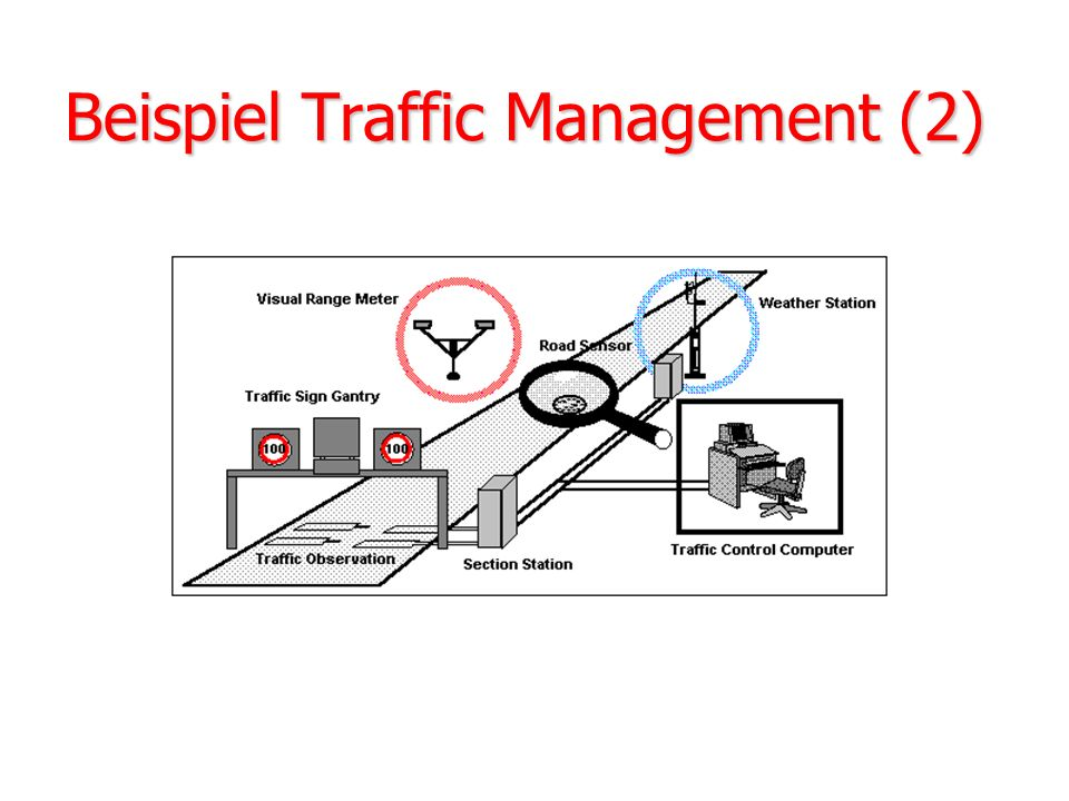 Beispiel Traffic Management (2)