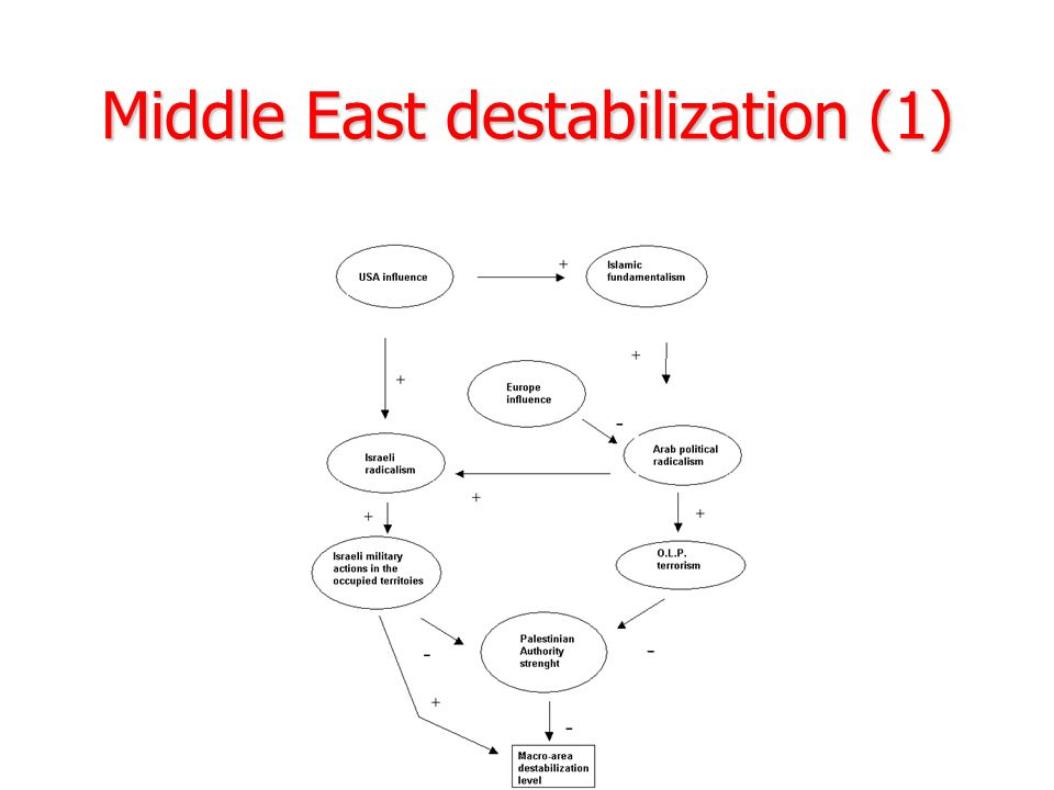 Middle East destabilization (1)