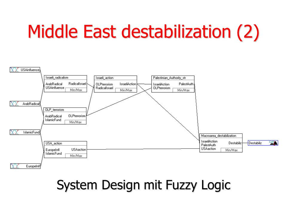 Middle East destabilization (2)