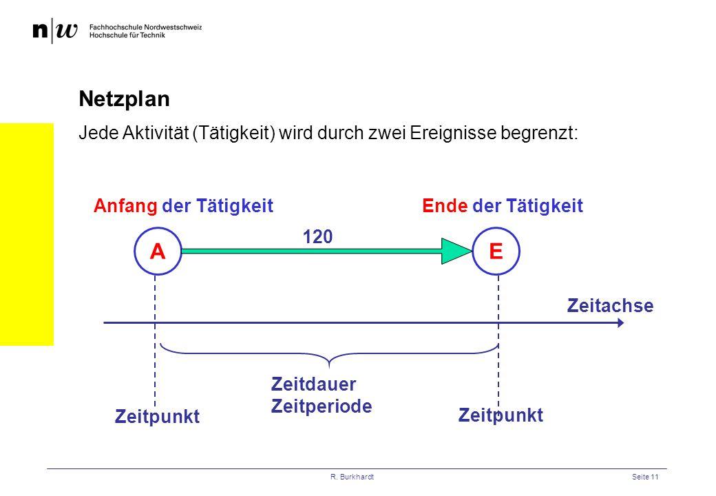 Netzplan Jede Aktivität (Tätigkeit) wird durch zwei Ereignisse begrenzt: Anfang der Tätigkeit. Ende der Tätigkeit.