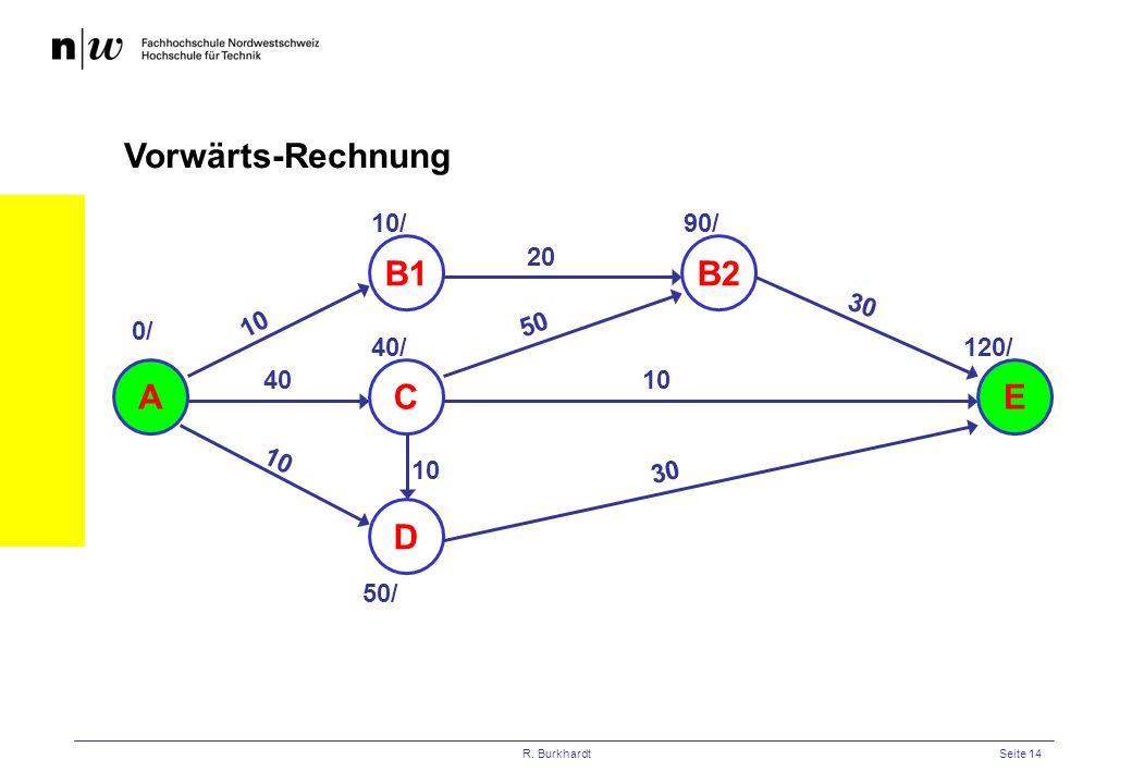 Vorwärts-Rechnung B1 B2 A C E D 10/ 90/ 20 30 10 50 0/ 40/ 120/ 40 10