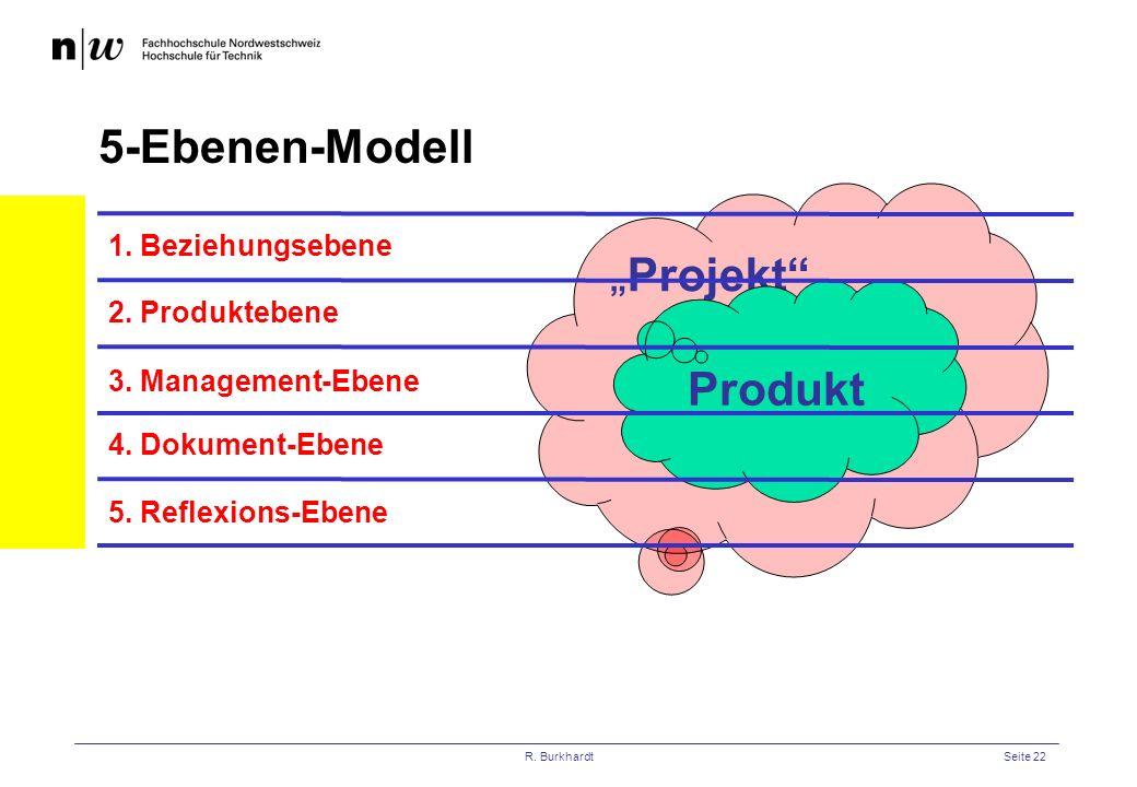 """5-Ebenen-Modell """"Projekt Produkt 1. Beziehungsebene 2. Produktebene"""
