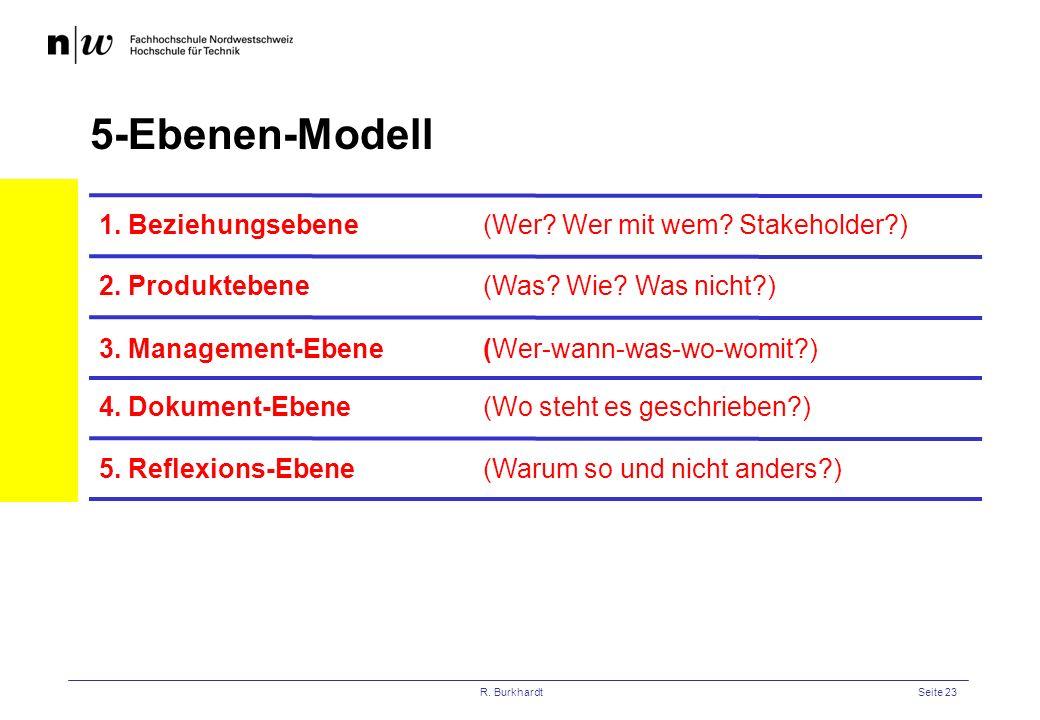 5-Ebenen-Modell 1. Beziehungsebene (Wer Wer mit wem Stakeholder )