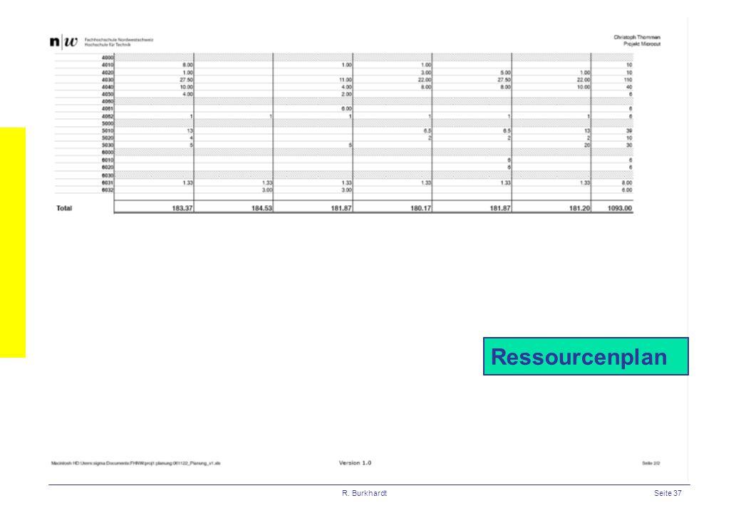 Ressourcenplan