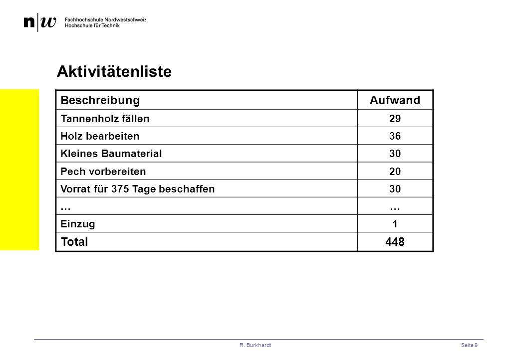 Aktivitätenliste Beschreibung Aufwand Total 448 Tannenholz fällen 29
