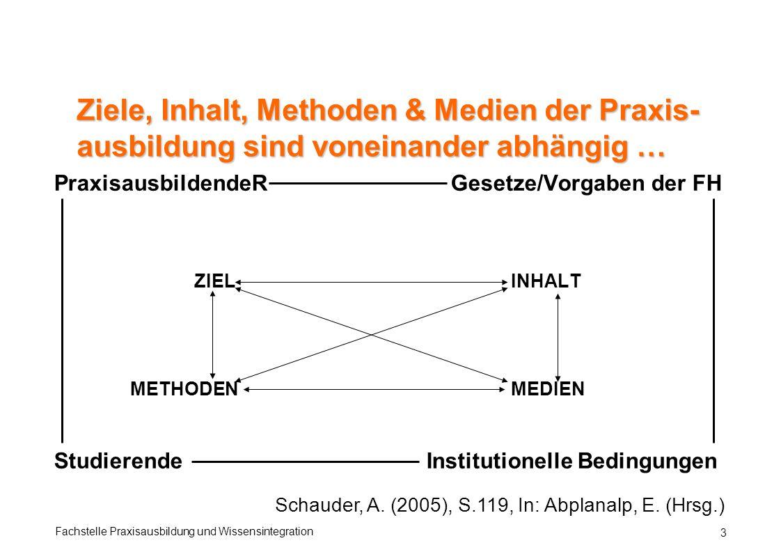 Ziele, Inhalt, Methoden & Medien der Praxis-ausbildung sind voneinander abhängig …