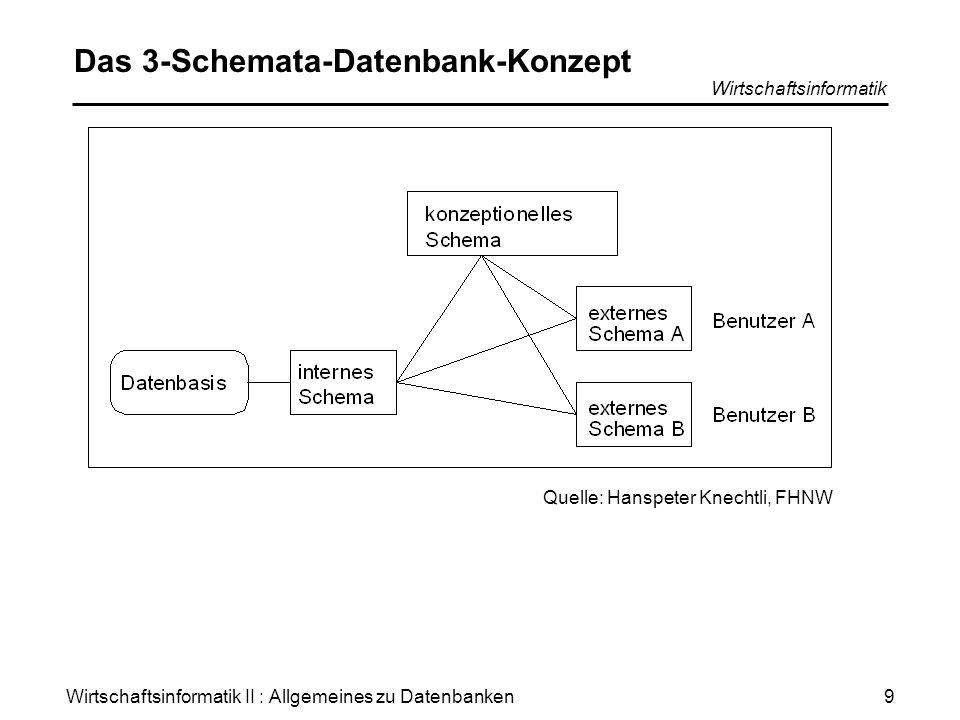 Das 3-Schemata-Datenbank-Konzept
