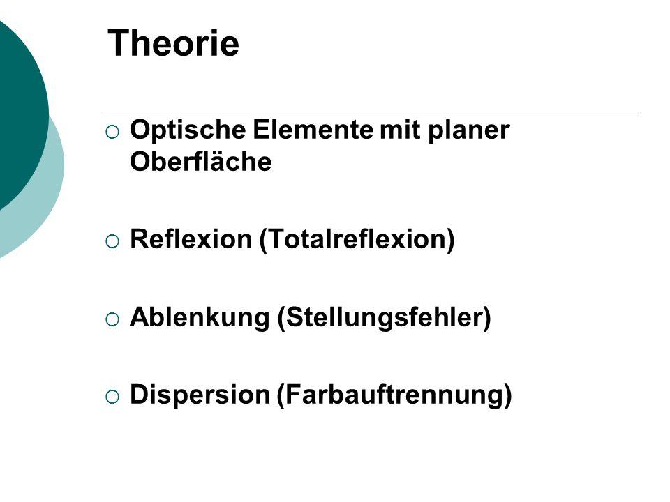Theorie Optische Elemente mit planer Oberfläche