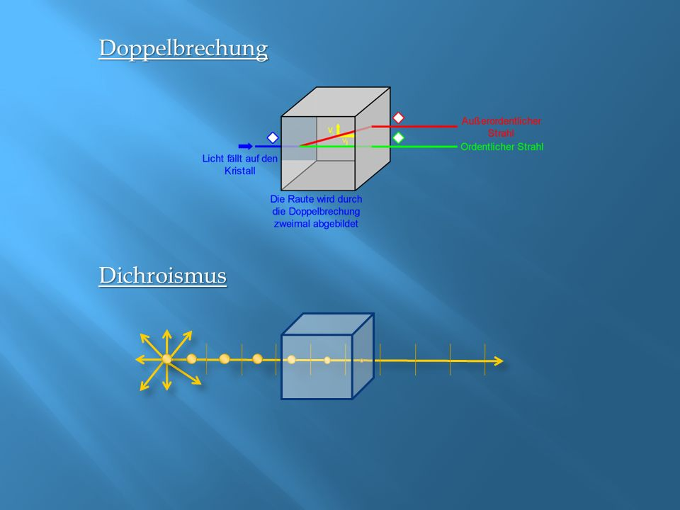 Doppelbrechung Dichroismus