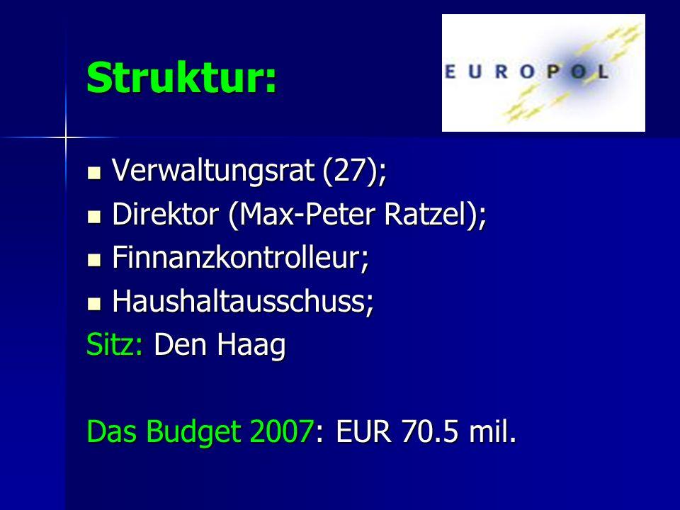 Struktur: Verwaltungsrat (27); Direktor (Max-Peter Ratzel);