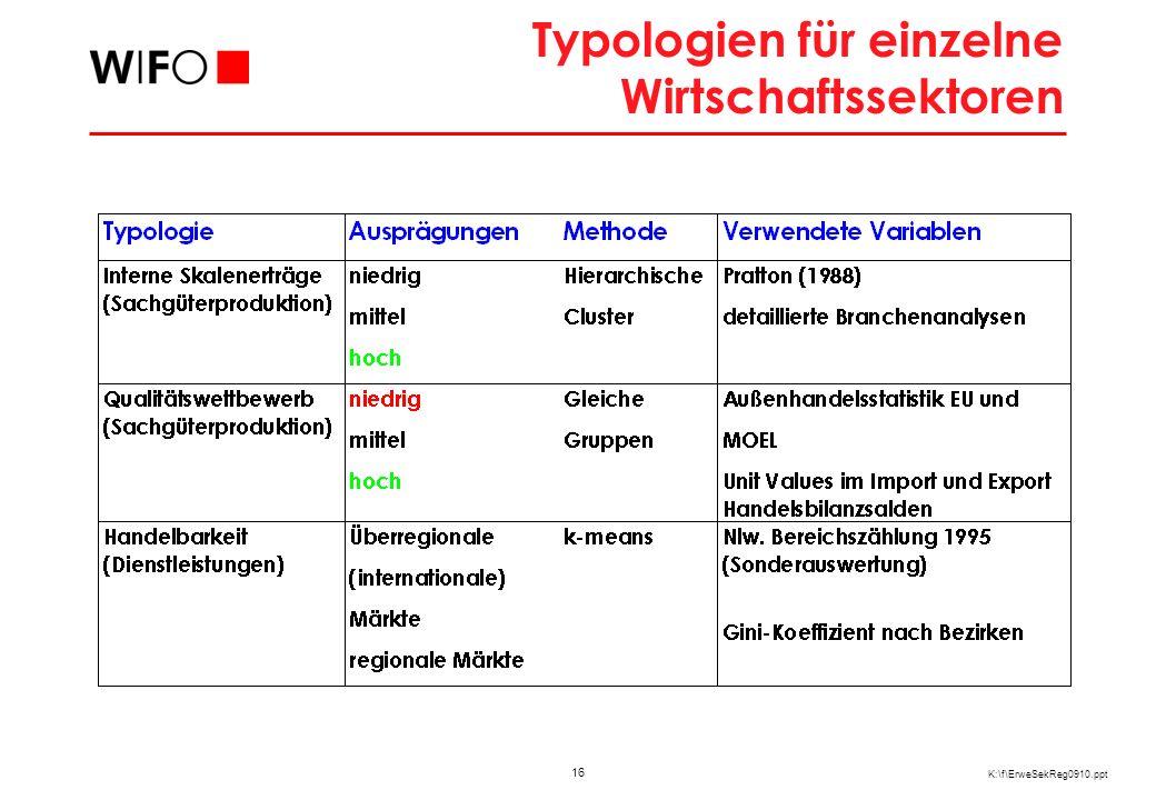 Relevanz Typologien zur Erklärung von Handelsvor- und -nachteilen mit den MOEL 5
