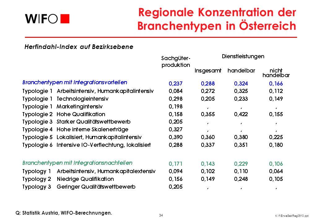Standortmuster potentiell begünstigter Branchen