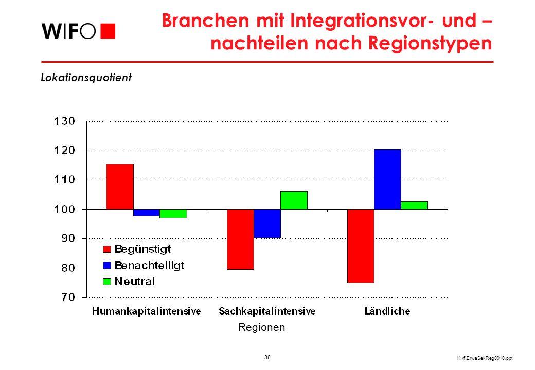 Branchenstruktur der humankapitalintensiven Regionen