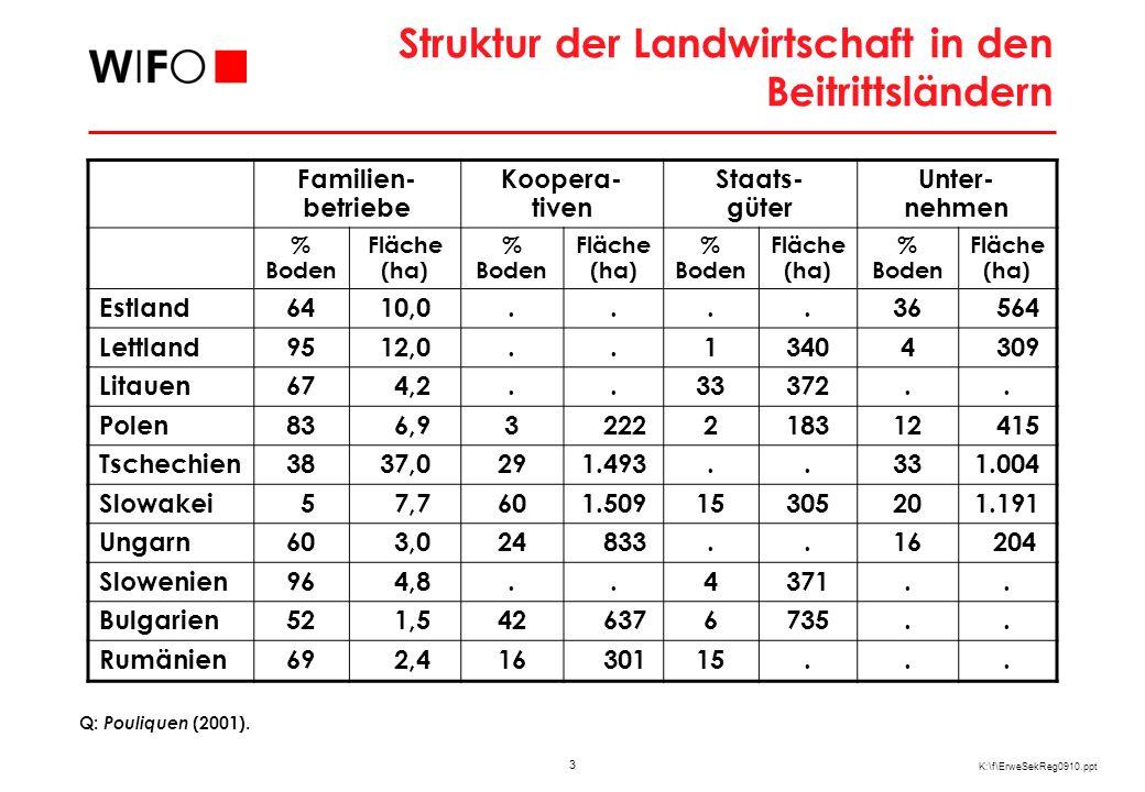 EU-Direktzahlungen aus dem GAP-Budget 2005