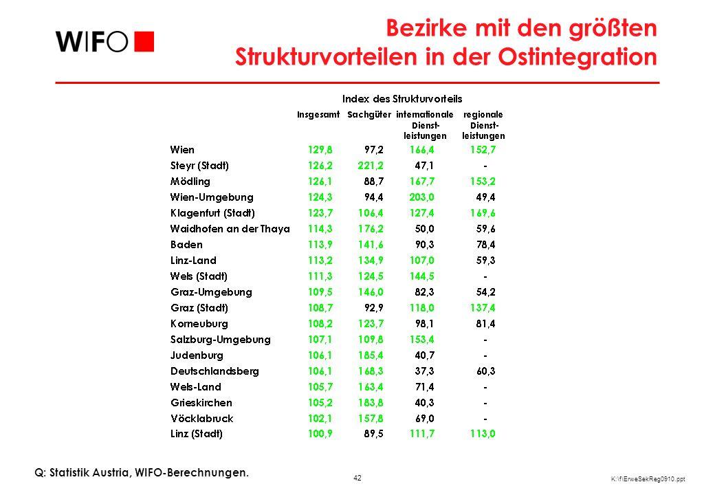 Bezirke mit den größten Strukturnachteilen in der Ostintegration