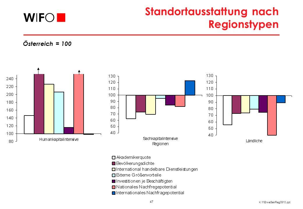 Voraussetzungen der österreichischen Regionen in der Ost-Integration