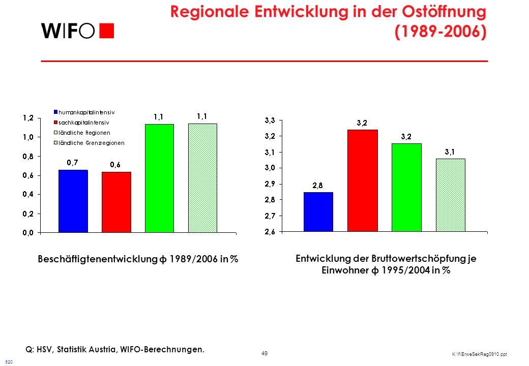 Gründe für regionale Entwicklung in der bisherigen Ostintegration