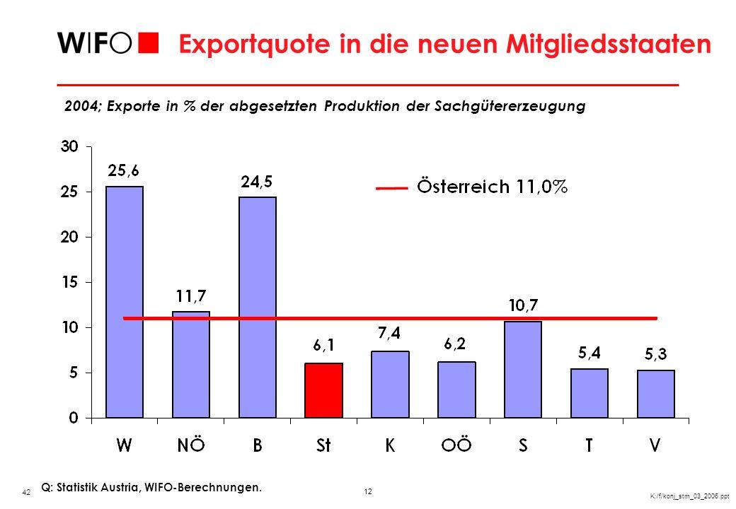 Exportposition im Dienstleistungsbereich in den neuen Mitgliedsstaaten