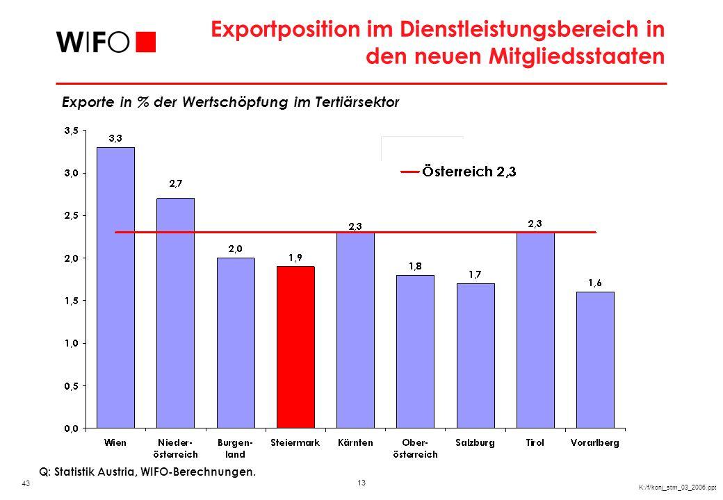 Standortausstattung in österreichischen Regionen