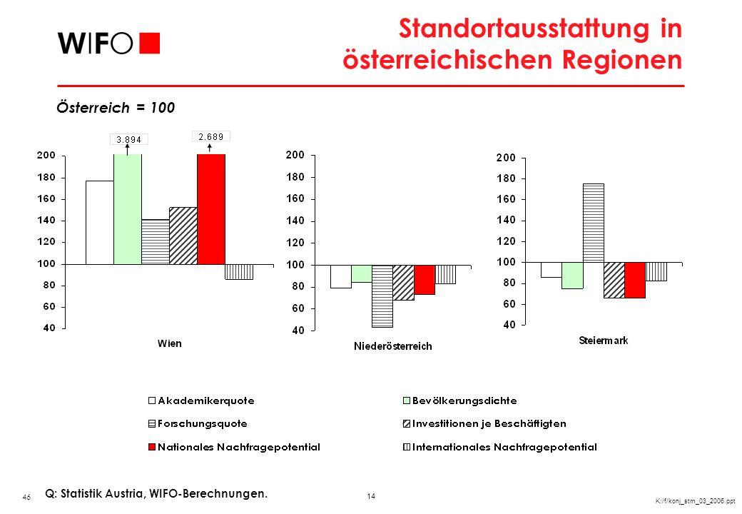 Wachstumsdeterminanten Steiermark