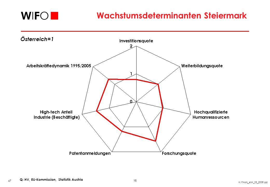 Wandel in der Beschäftigtenstruktur in der Steiermark