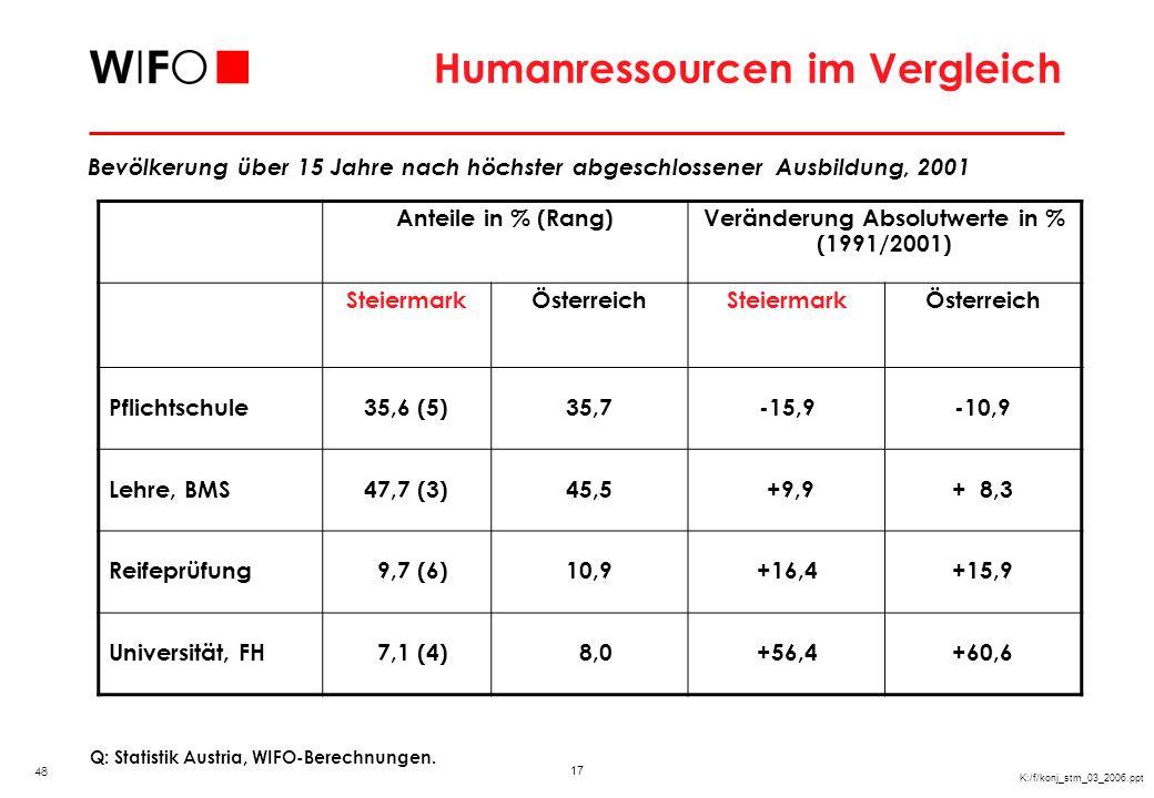 Internationales Nachfragepotential in Österreich