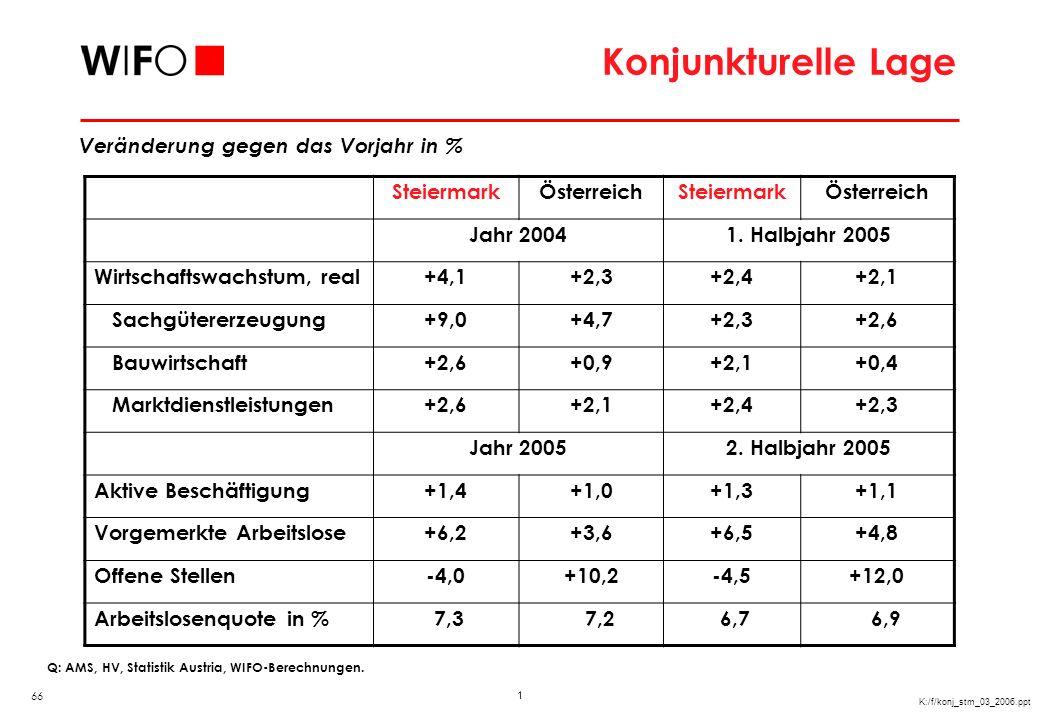 Arbeitsmarktentwicklung in der Steiermark