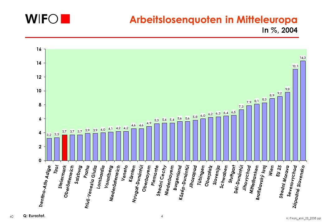 Arbeitslosigkeitsindikatoren der Steiermark im internationalen Vergleich
