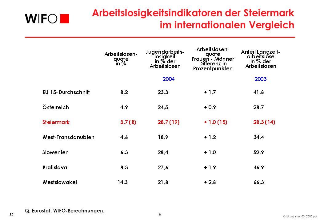Beschäftigungsindikatoren der Steiermark im internationalen Vergleich