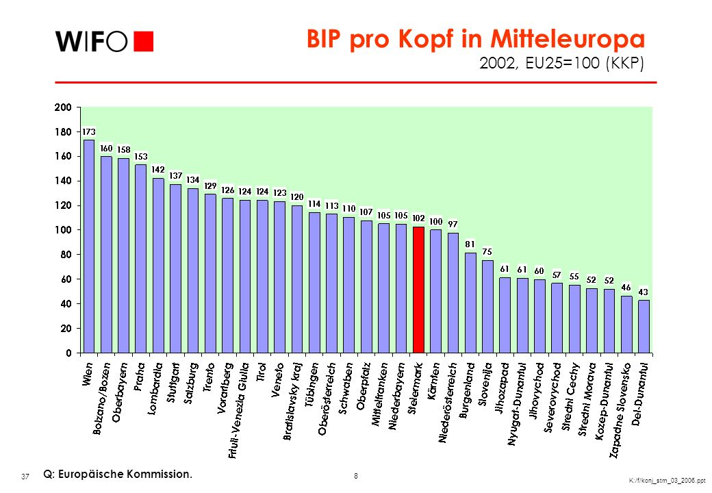 Wachstum des BIP pro Kopf (KKP)