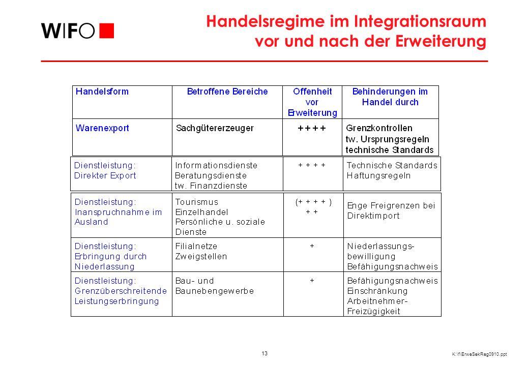 """Funktionale Regionstypen in der """"Grenzregion"""
